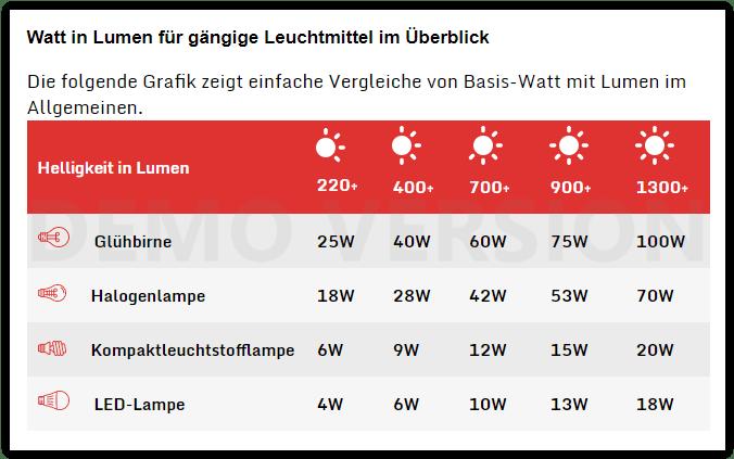 Watt und Lumen Umrechnungstabelle - 5 geniale Beleuchtungstipps für mehr Behaglichkeit in den eigenen vier Wänden - zum Nachmachen!